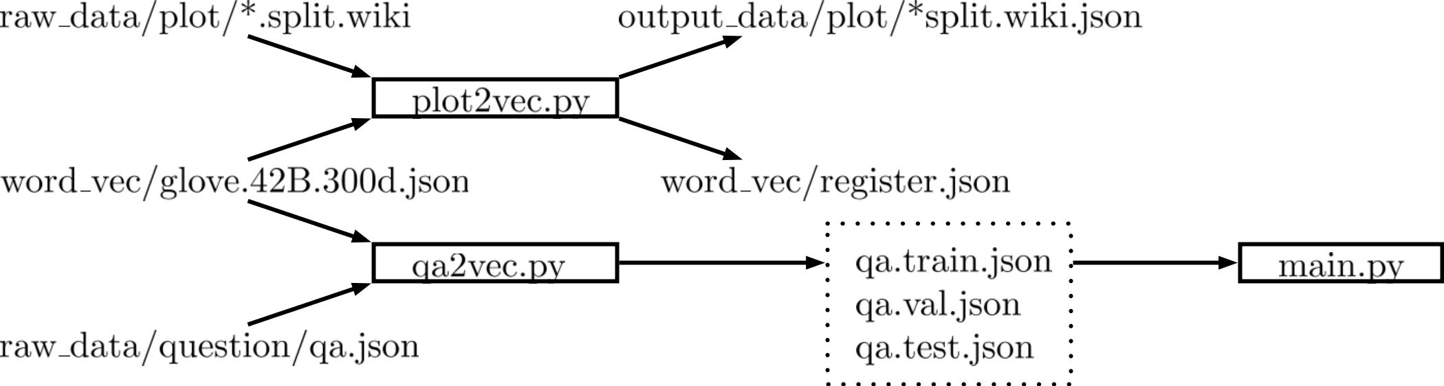 QACNN Linux 實作_MM_改· AI_GC_Methodology_2018_v1(private)